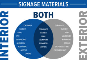 Sign Materials for Indoor and Outdoor Use